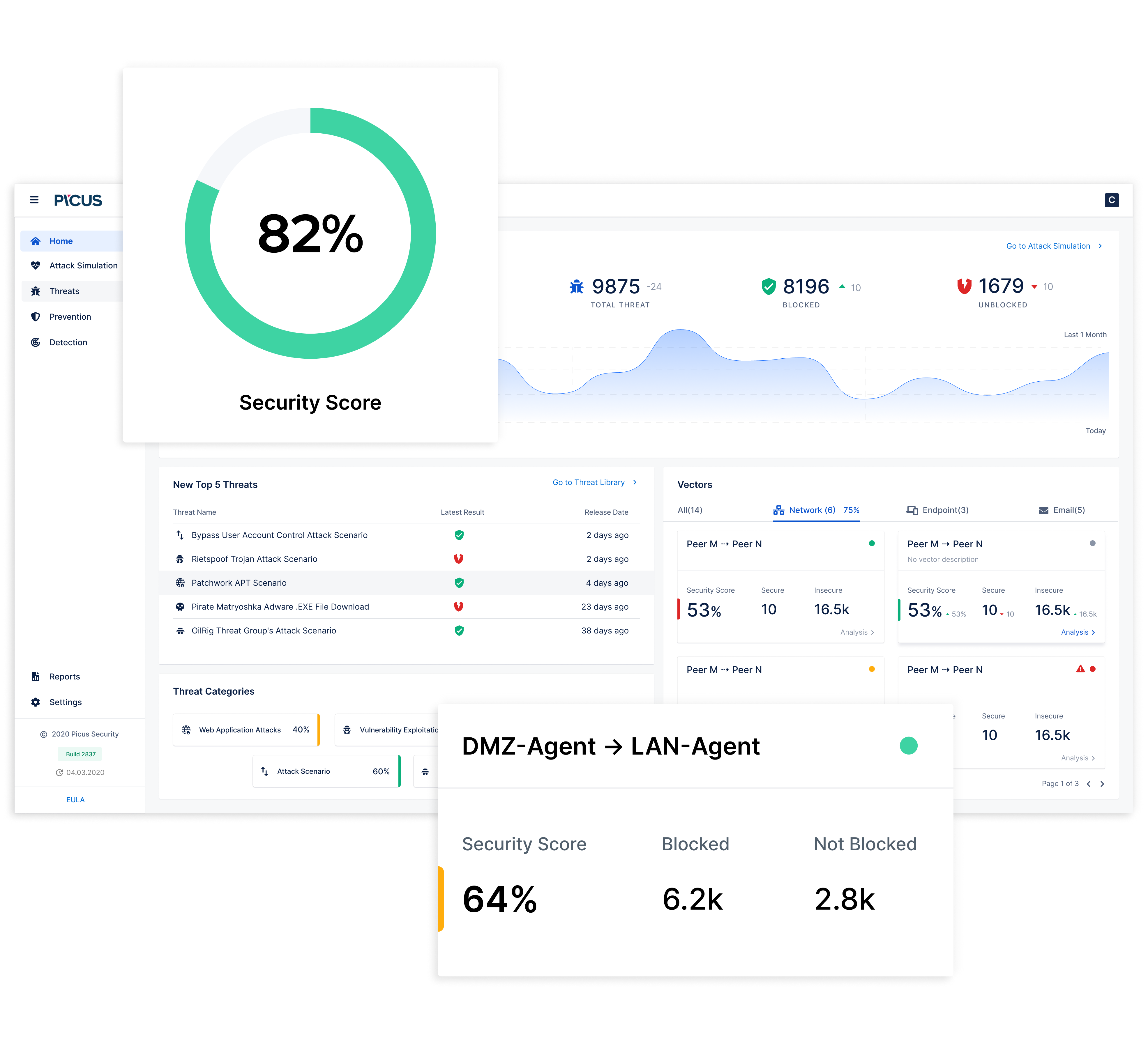 Picus-Security-Score-Dashboard