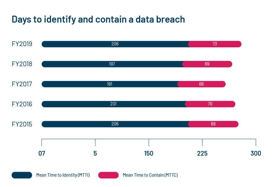 Source: IBM Security Cost of a Data Breach Report, 2019