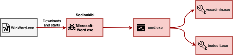 As seen in the above process graph