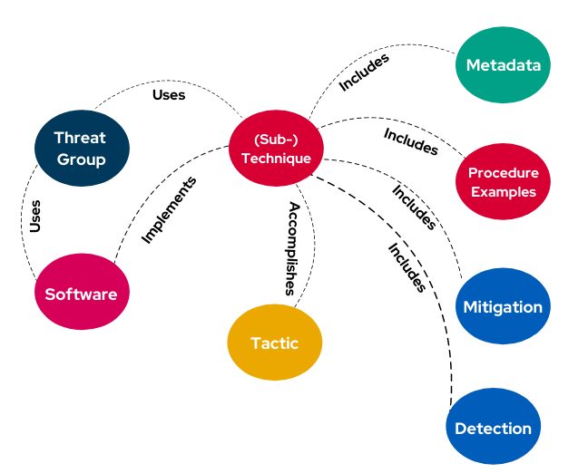 Mitre-Attack-Framework